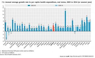 2003 és 2009 között csökkentek, 2010 és 2016 között nőttek az egészségügyre fordított állami kiadások